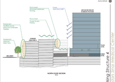 Cross –section diagram showing the relationship between the new AHSP and the existing parking garage, identifying opportunities and proposals to address various conditions.
